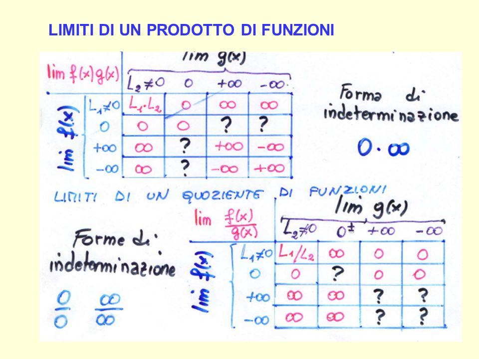 Limiti di un prodotto di funzioni