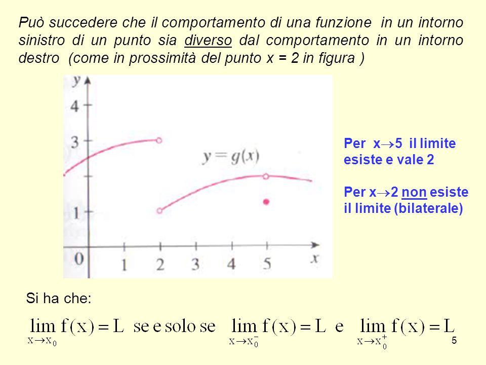Può succedere che il comportamento di una funzione in un intorno sinistro di un punto sia diverso dal comportamento in un intorno destro (come in prossimità del punto x = 2 in figura )