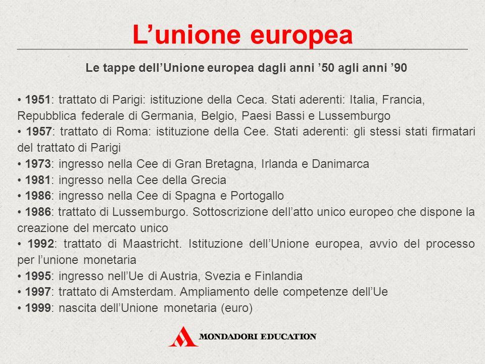 Le tappe dell'Unione europea dagli anni '50 agli anni '90