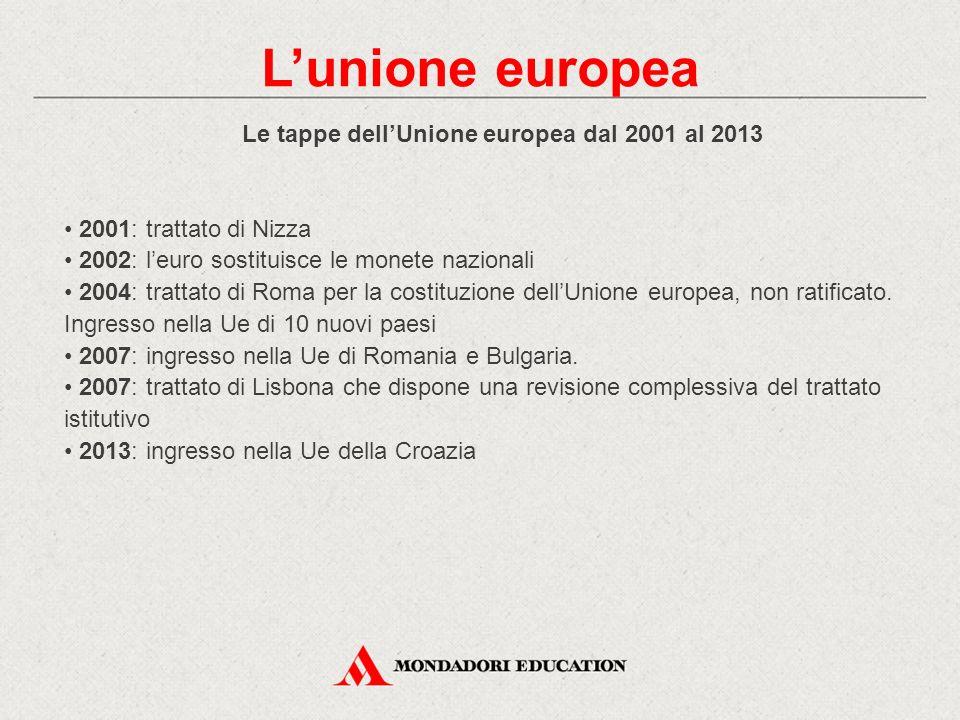 Le tappe dell'Unione europea dal 2001 al 2013