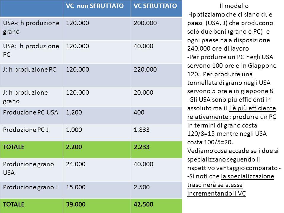 VC non SFRUTTATO VC SFRUTTATO. USA-: h produzione grano. 120.000. 200.000. USA: h produzione PC.
