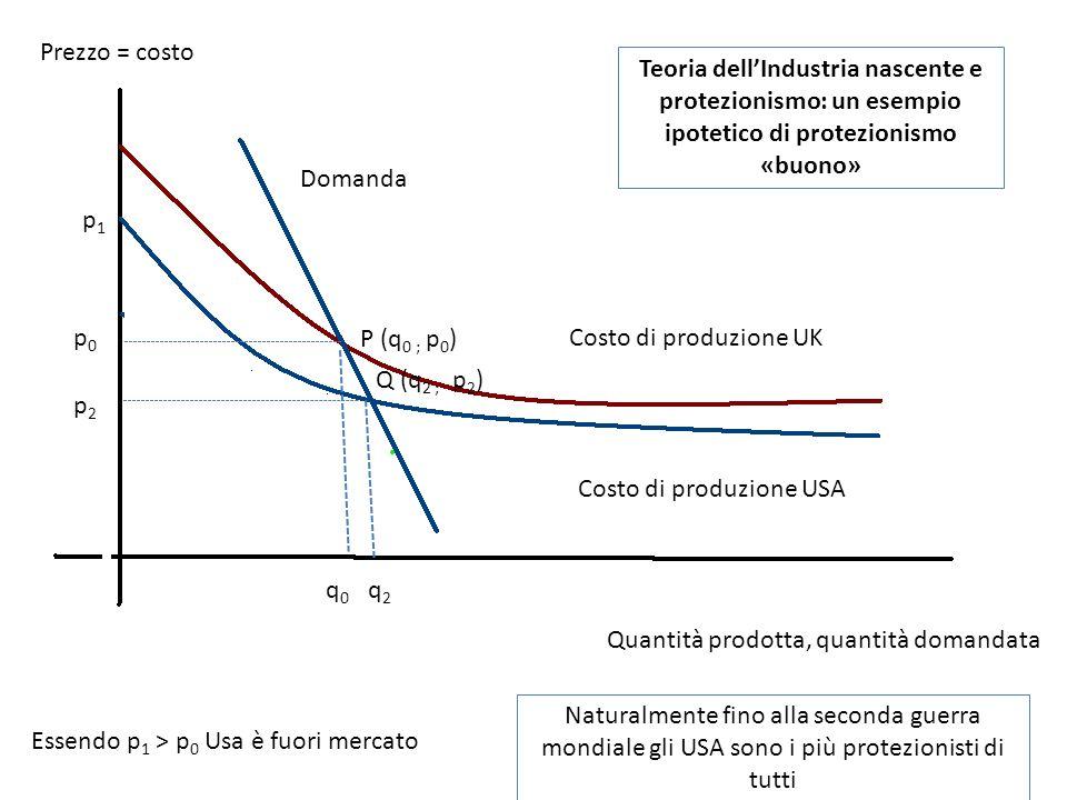 Prezzo = costo Teoria dell'Industria nascente e protezionismo: un esempio ipotetico di protezionismo «buono»