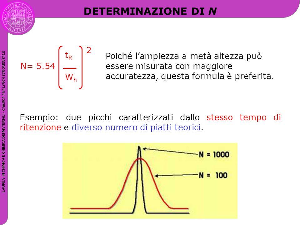 DETERMINAZIONE DI N tR. N= 5.54. Wh. 2.