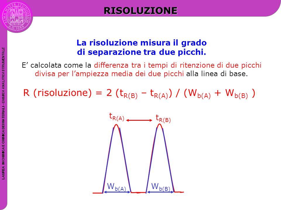 La risoluzione misura il grado di separazione tra due picchi.