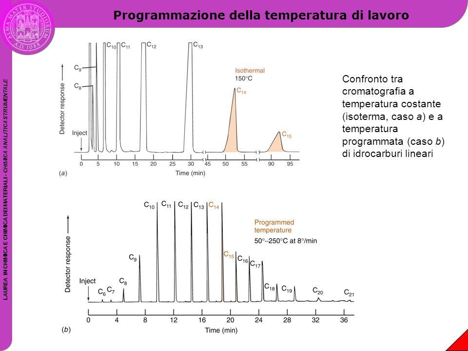 Programmazione della temperatura di lavoro