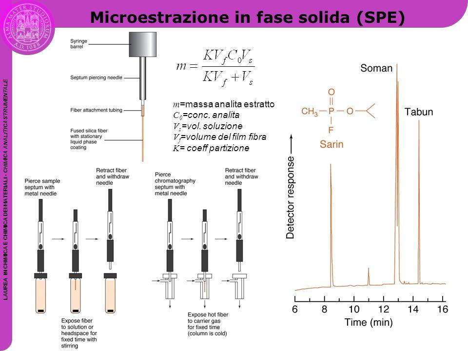Microestrazione in fase solida (SPE)