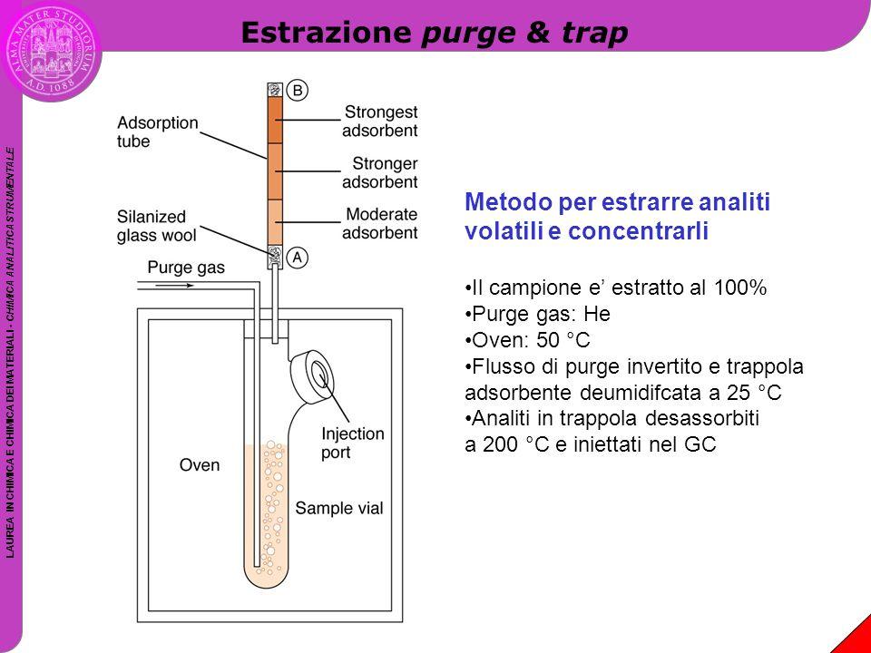 Estrazione purge & trap