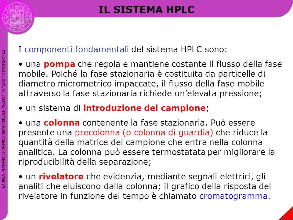 IL SISTEMA HPLC I componenti fondamentali del sistema HPLC sono: