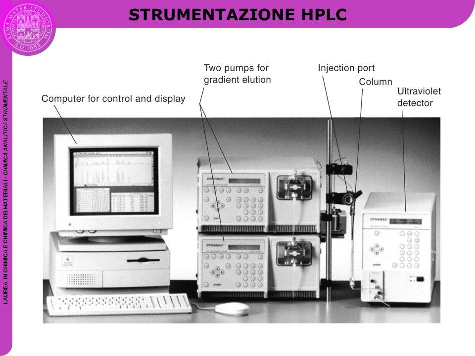 STRUMENTAZIONE HPLC