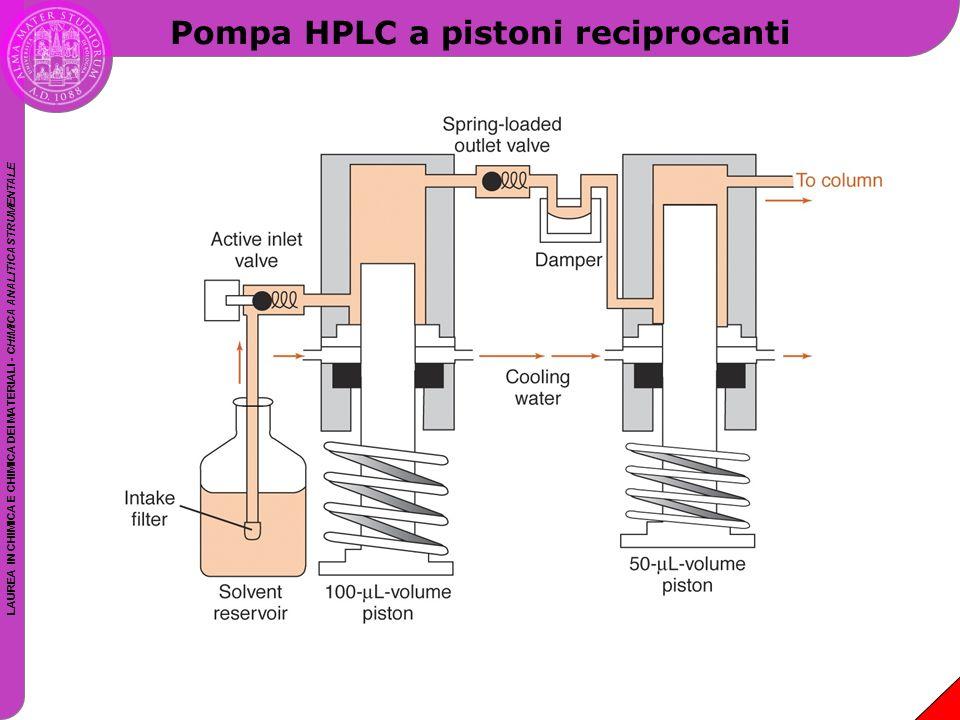 Pompa HPLC a pistoni reciprocanti