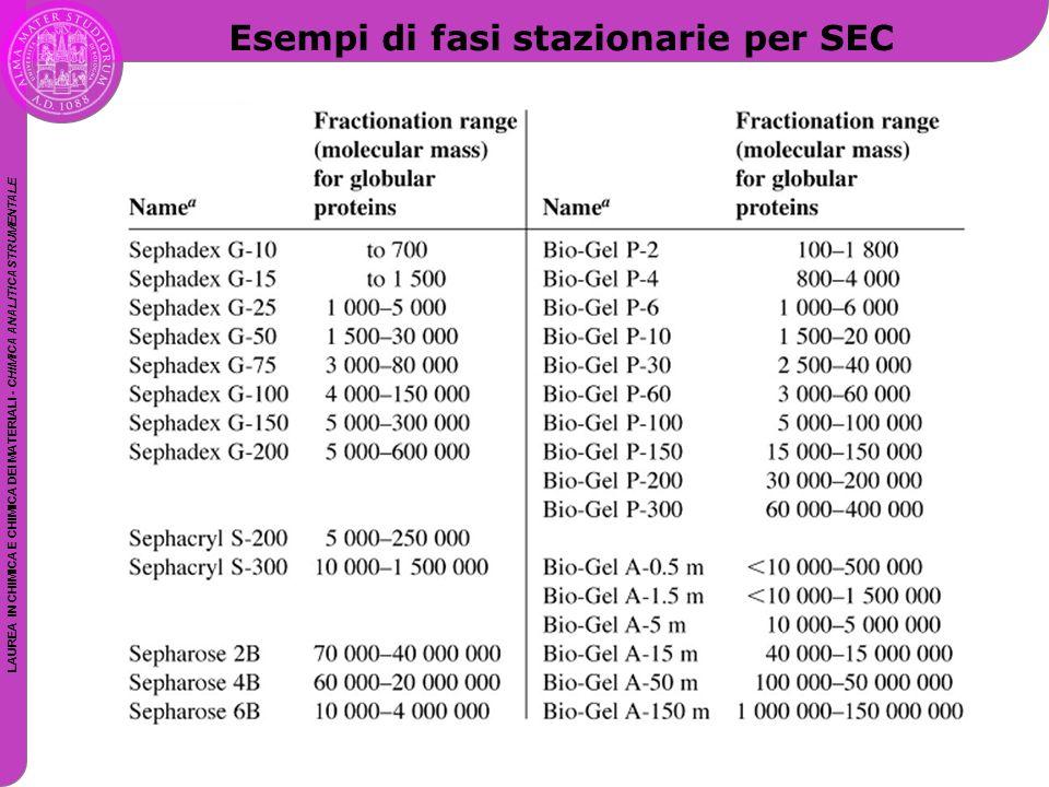 Esempi di fasi stazionarie per SEC