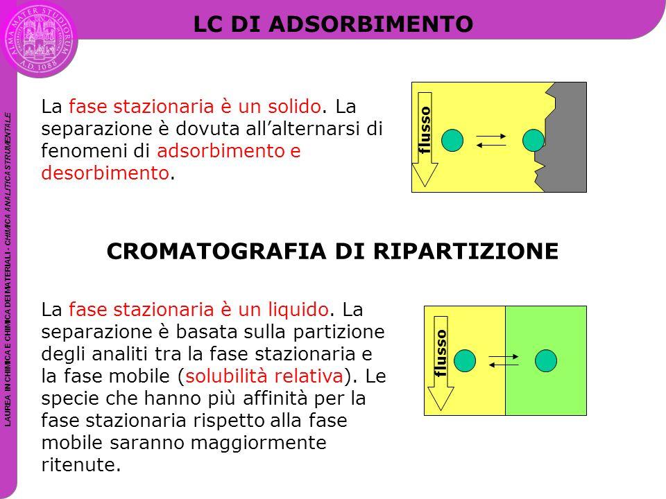 CROMATOGRAFIA DI RIPARTIZIONE