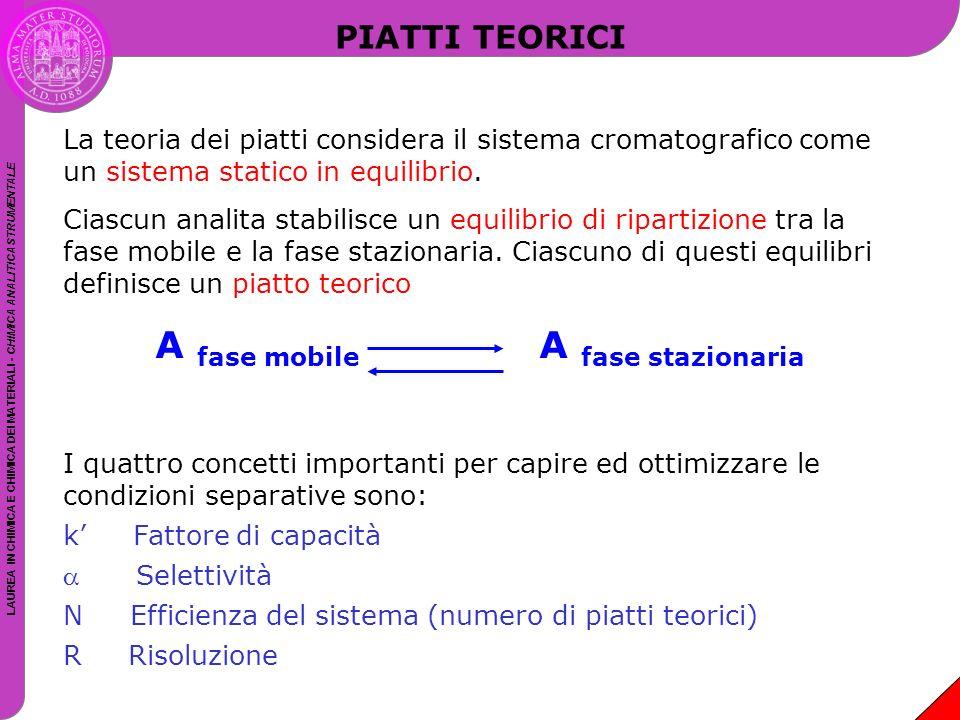 A fase mobile A fase stazionaria