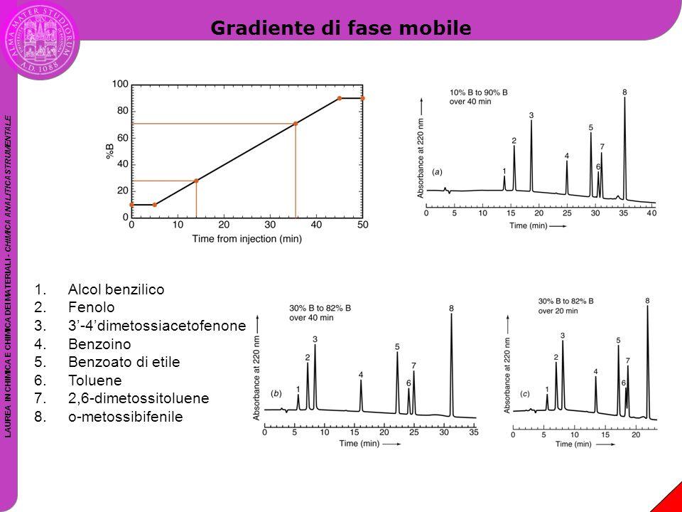 Gradiente di fase mobile