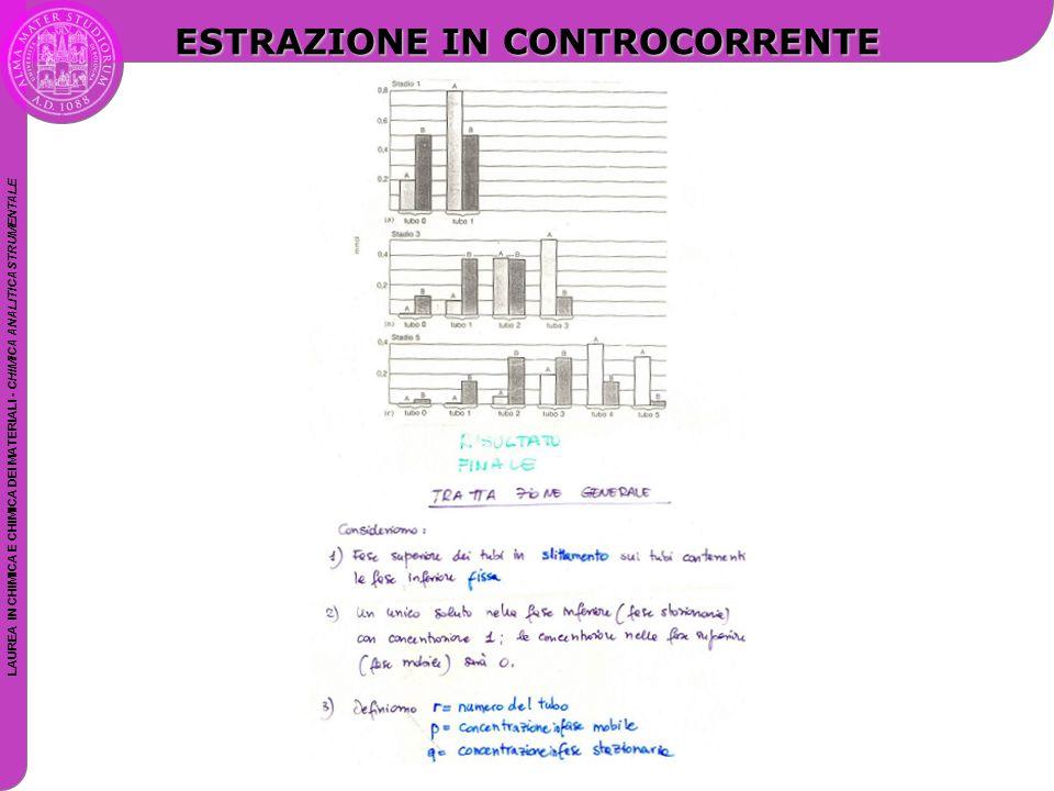 ESTRAZIONE IN CONTROCORRENTE