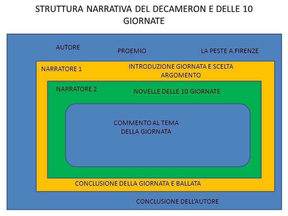 STRUTTURA NARRATIVA DEL DECAMERON E DELLE 10 GIORNATE