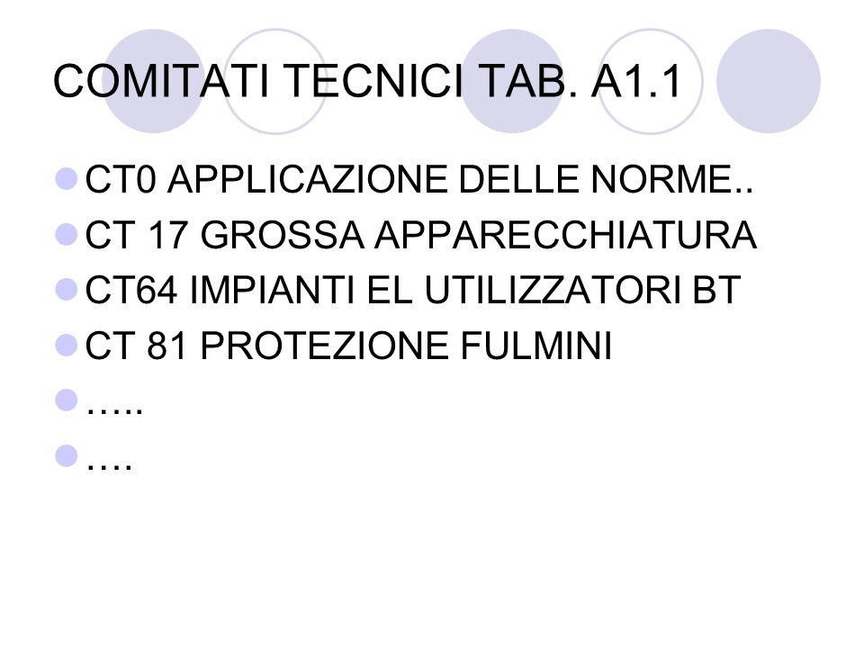 COMITATI TECNICI TAB. A1.1 CT0 APPLICAZIONE DELLE NORME..