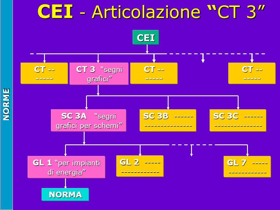 CEI - Articolazione CT 3