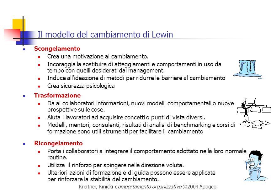 Il modello del cambiamento di Lewin