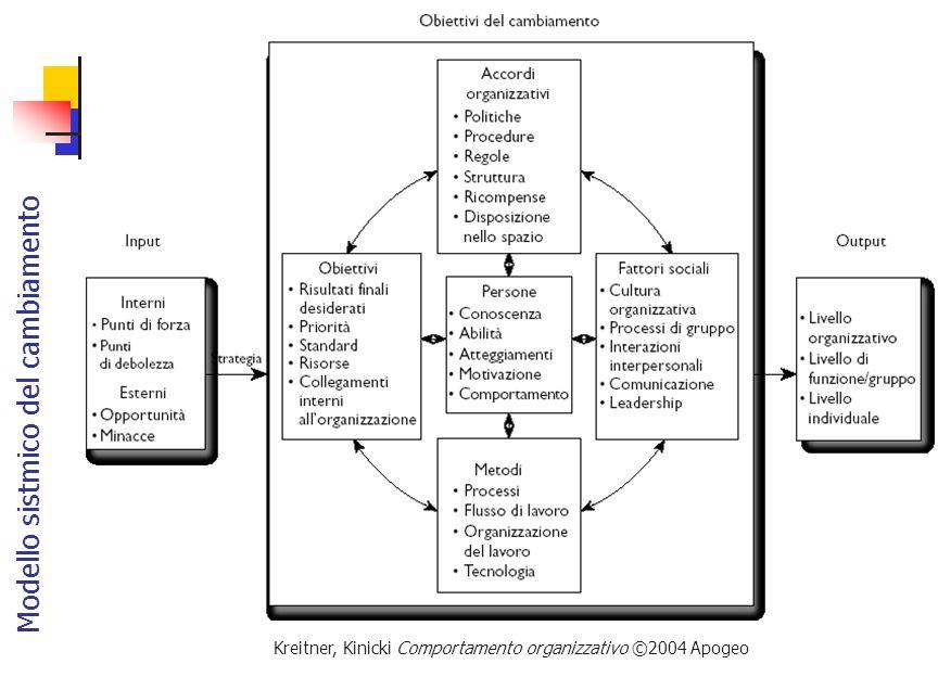 Modello sistmico del cambiamento