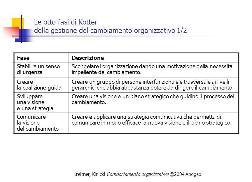 Le otto fasi di Kotter della gestione del cambiamento organizzativo 1/2