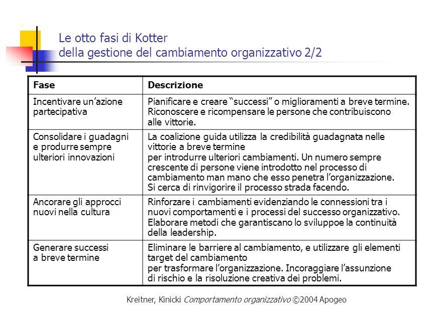 Le otto fasi di Kotter della gestione del cambiamento organizzativo 2/2