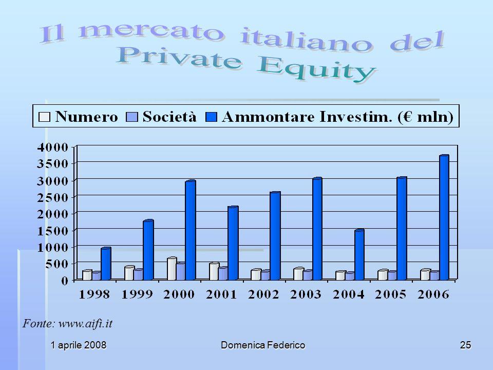 Il mercato italiano del