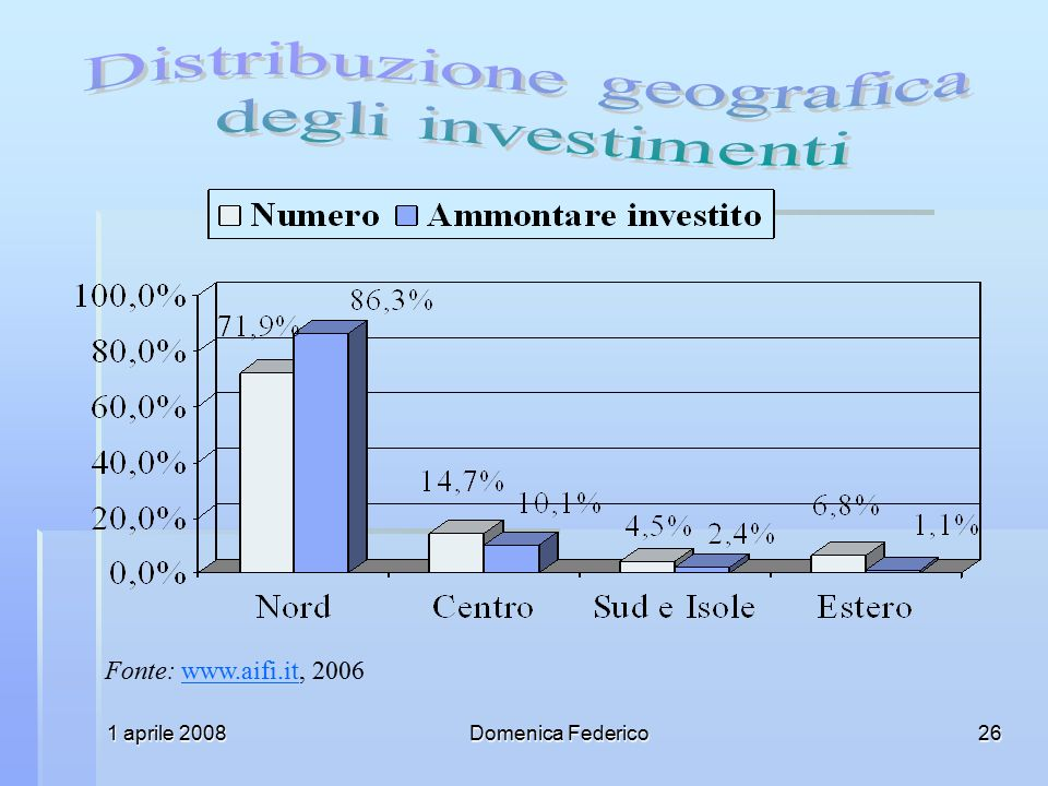 Distribuzione geografica