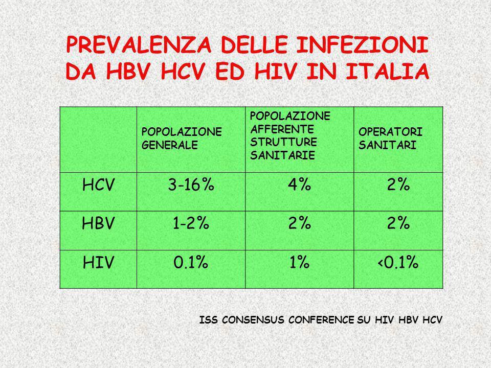 PREVALENZA DELLE INFEZIONI DA HBV HCV ED HIV IN ITALIA