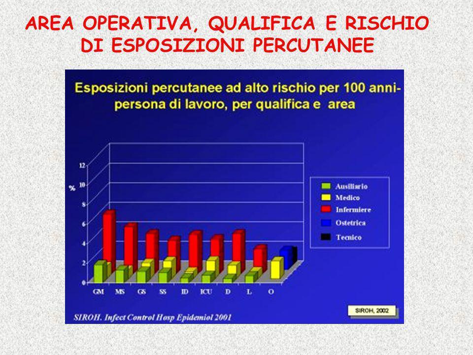 AREA OPERATIVA, QUALIFICA E RISCHIO DI ESPOSIZIONI PERCUTANEE
