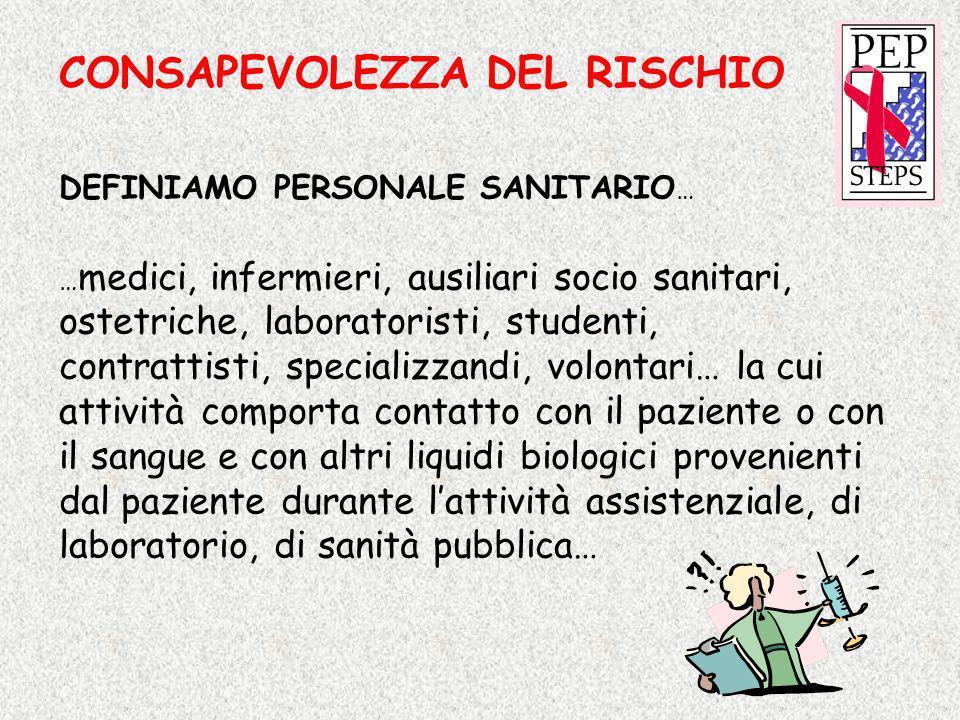 CONSAPEVOLEZZA DEL RISCHIO
