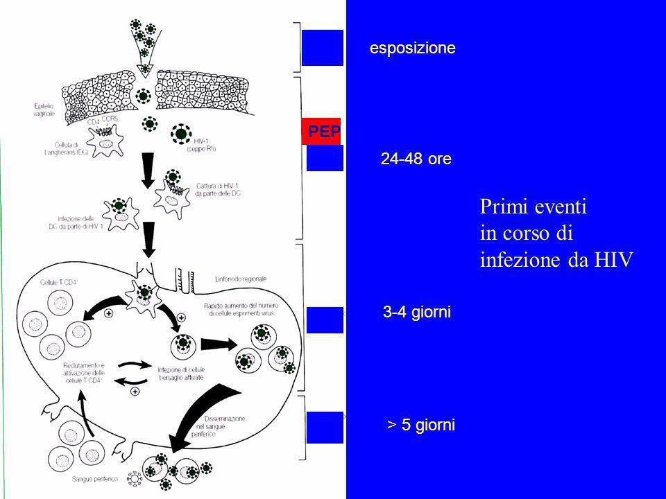 Primi eventi in corso di infezione da HIV esposizione PEP 24-48 ore