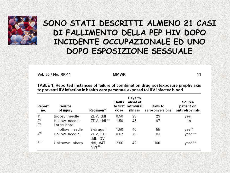 SONO STATI DESCRITTI ALMENO 21 CASI DI FALLIMENTO DELLA PEP HIV DOPO INCIDENTE OCCUPAZIONALE ED UNO DOPO ESPOSIZIONE SESSUALE