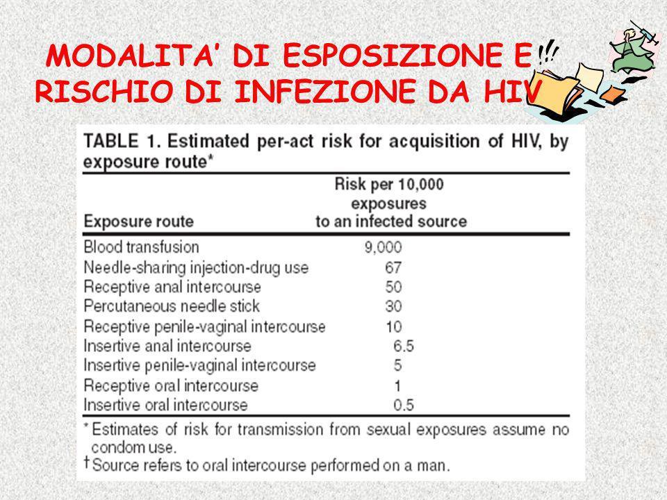 MODALITA' DI ESPOSIZIONE E RISCHIO DI INFEZIONE DA HIV