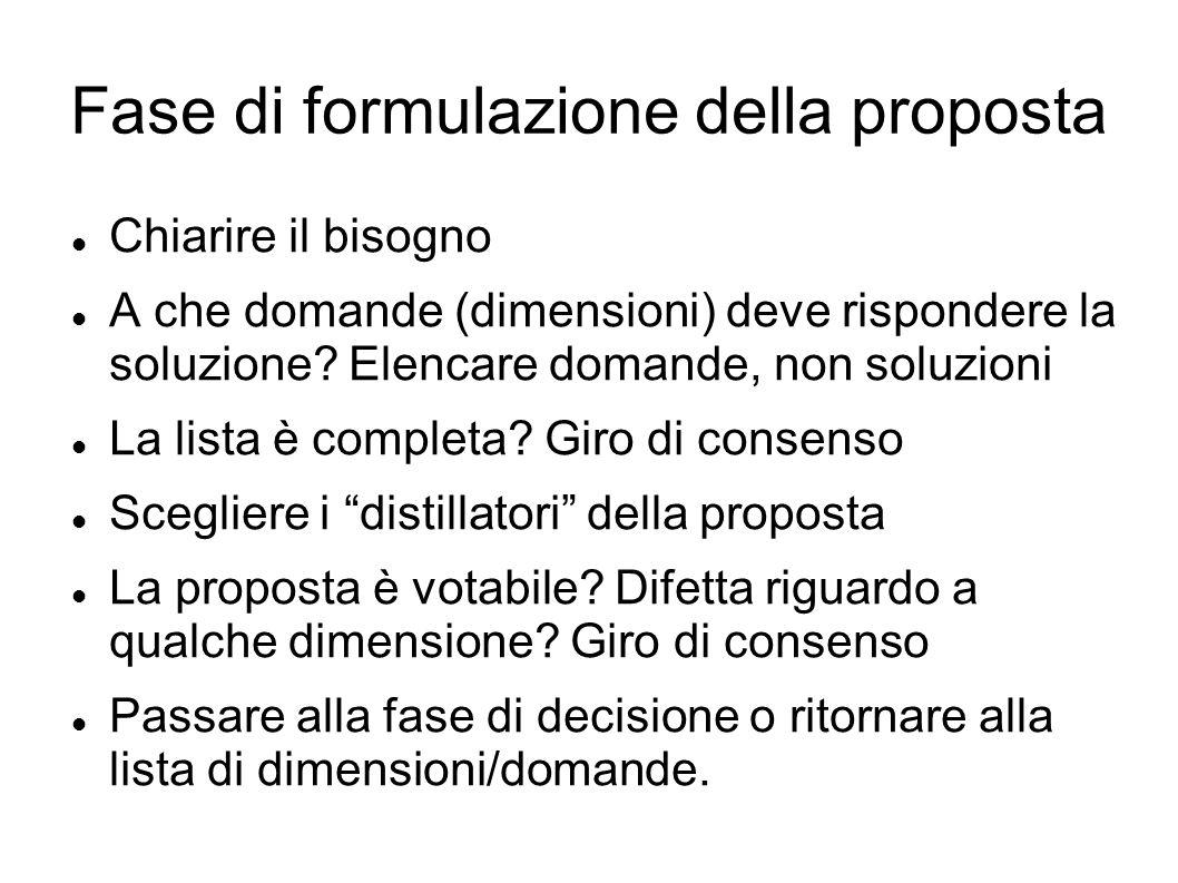 Fase di formulazione della proposta