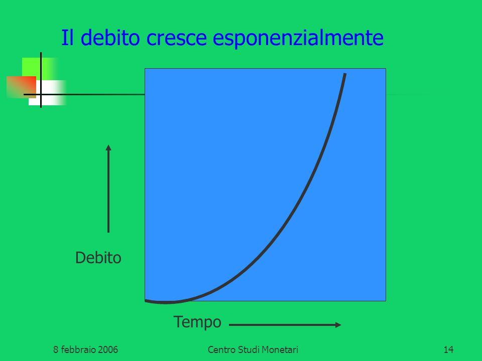 Il debito cresce esponenzialmente