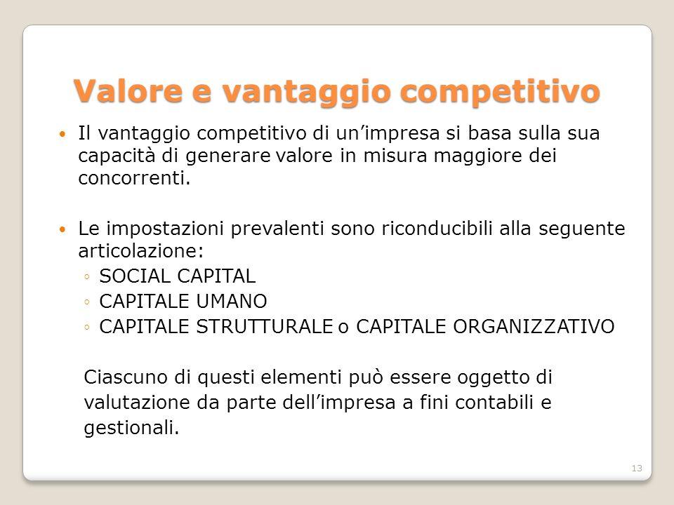 Valore e vantaggio competitivo