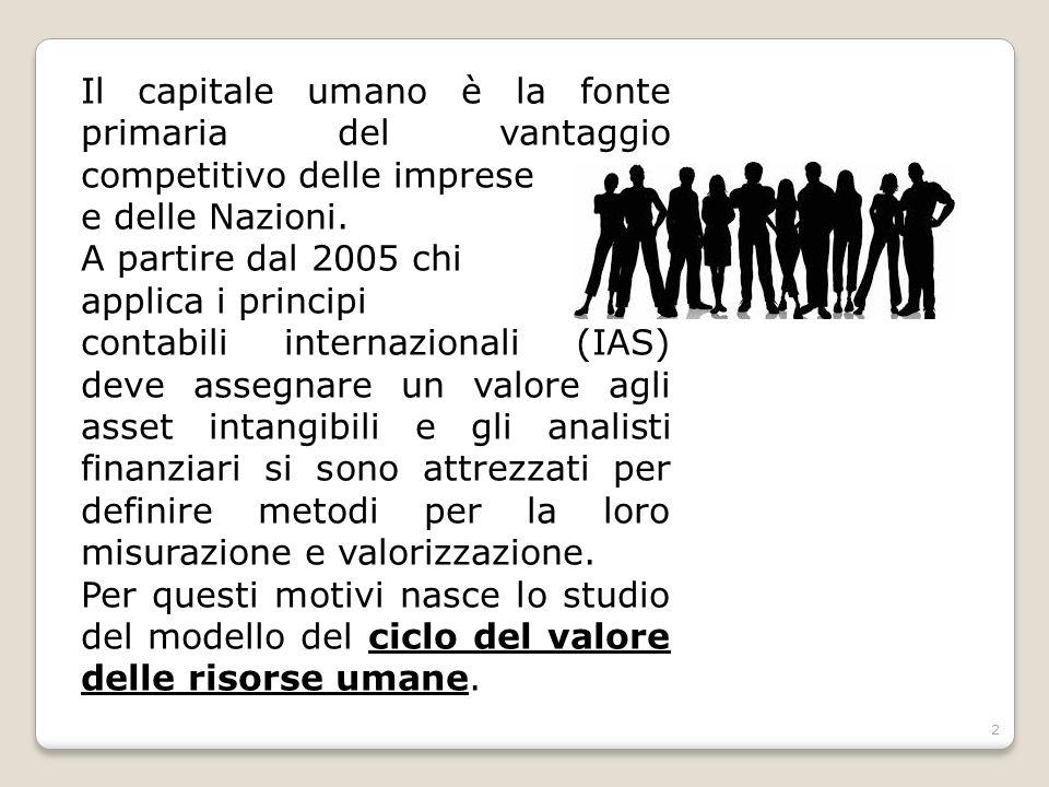 Il capitale umano è la fonte primaria del vantaggio competitivo delle imprese