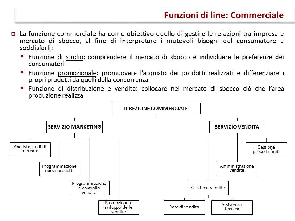 Funzioni di line: Commerciale