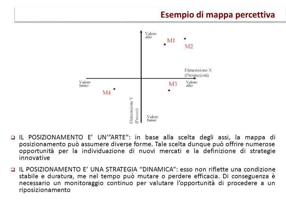 Esempio di mappa percettiva