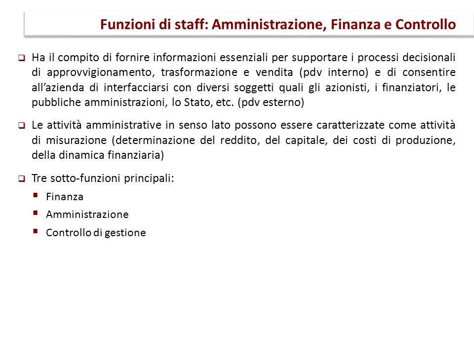 Funzioni di staff: Amministrazione, Finanza e Controllo
