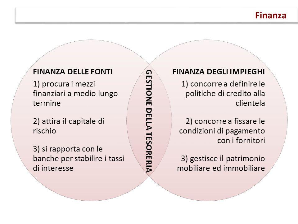 Finanza FINANZA DELLE FONTI