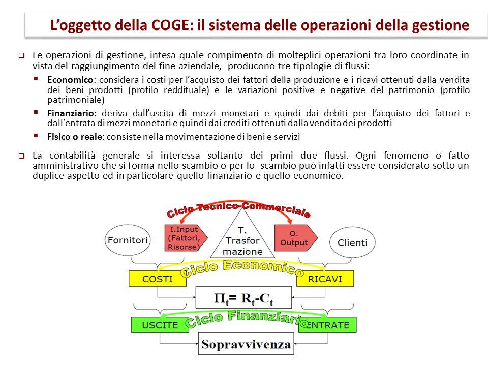 L'oggetto della COGE: il sistema delle operazioni della gestione