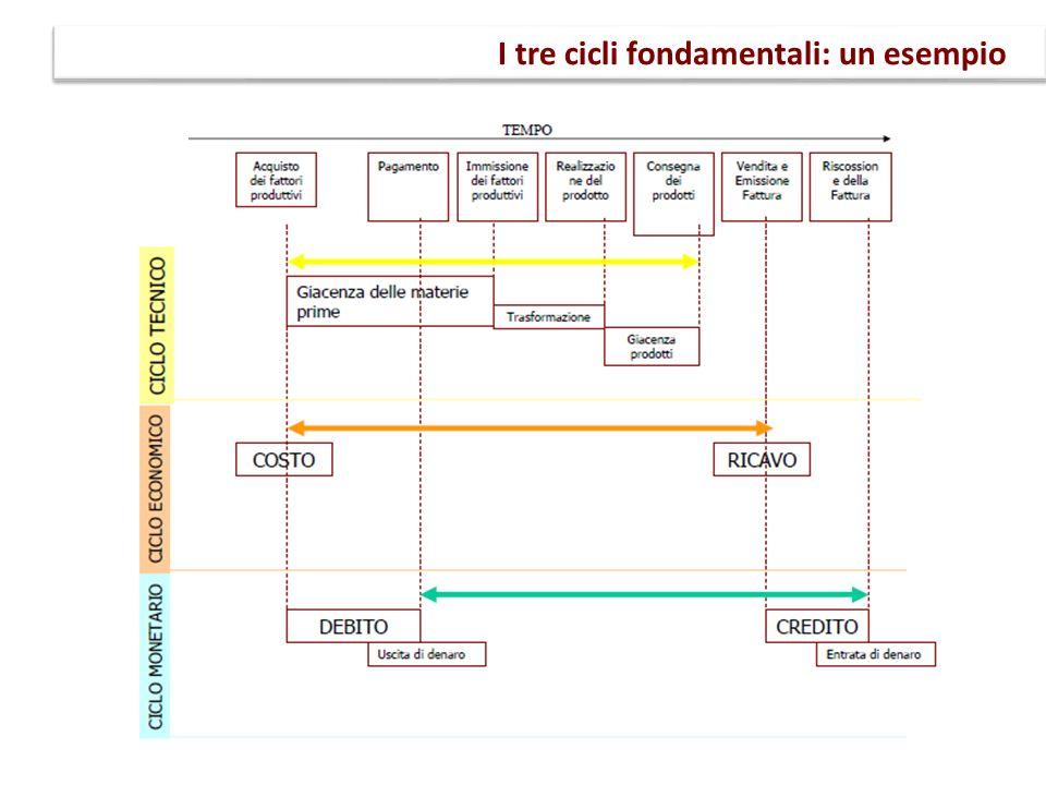 I tre cicli fondamentali: un esempio