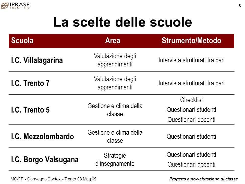 La scelte delle scuole Scuola Area Strumento/Metodo I.C. Villalagarina
