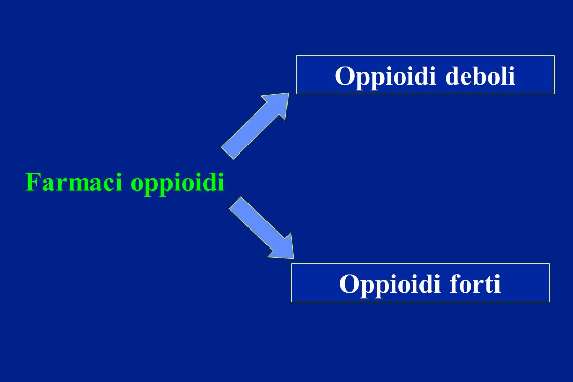 Oppioidi deboli Farmaci oppioidi Oppioidi forti