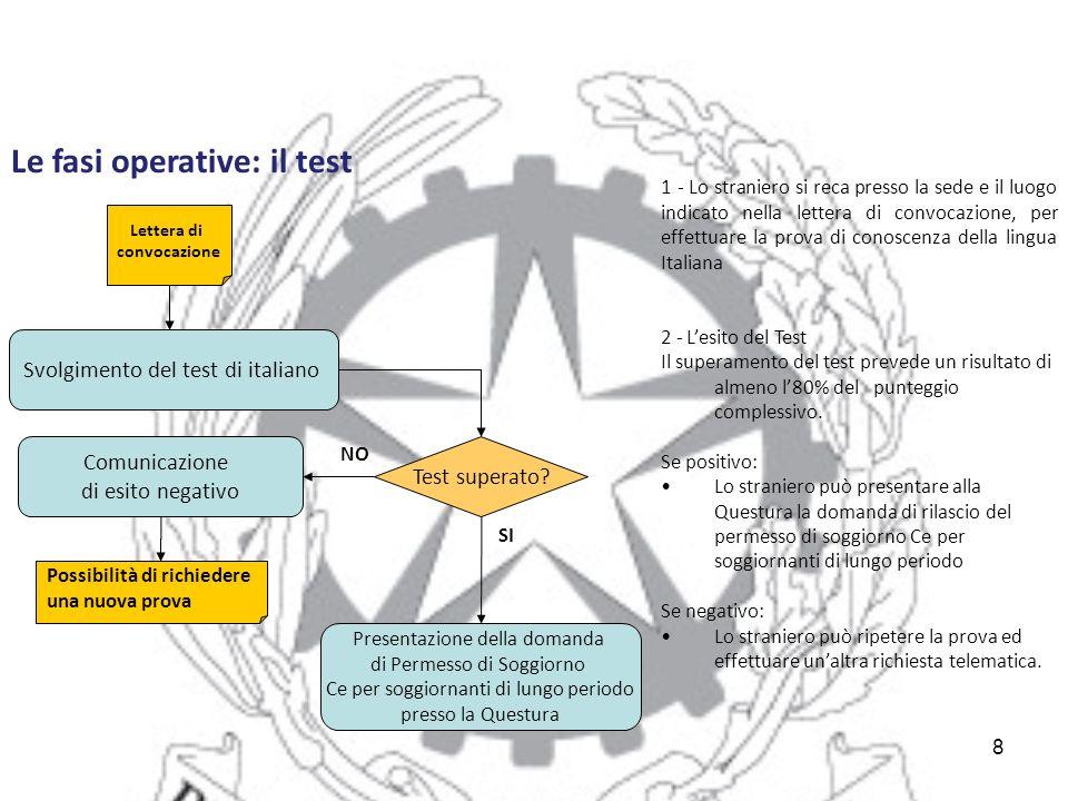 Le fasi operative: il test