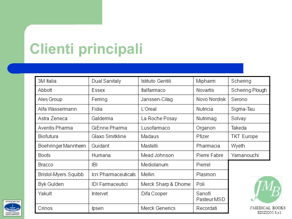 Clienti principali 3M Italia Dual Sanitaly Istituto Gentili Mipharm