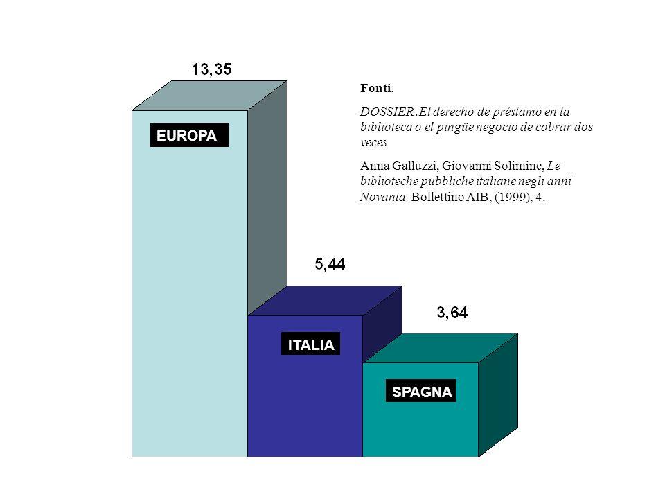 EUROPA ITALIA SPAGNA Fonti.
