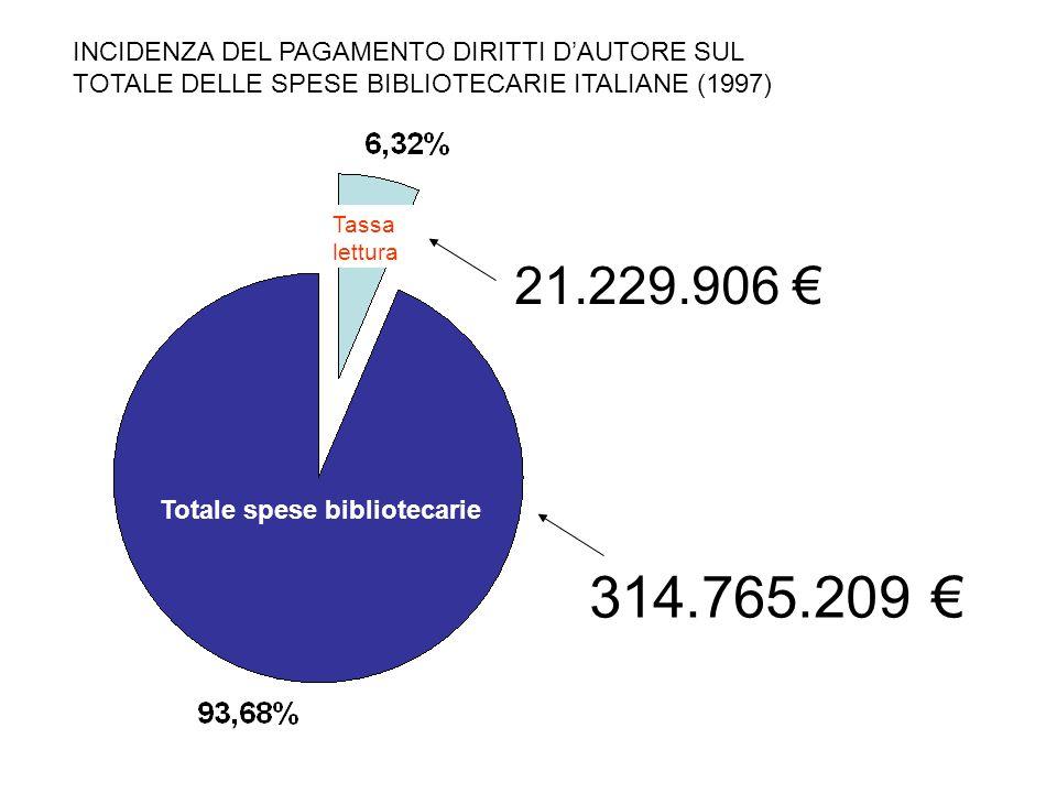 Totale spese bibliotecarie
